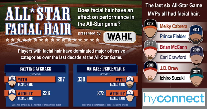 Wahl All-Star Facial Hair- Logo